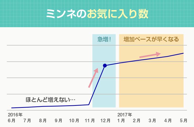 ミンネのお気に入り数推移グラフ