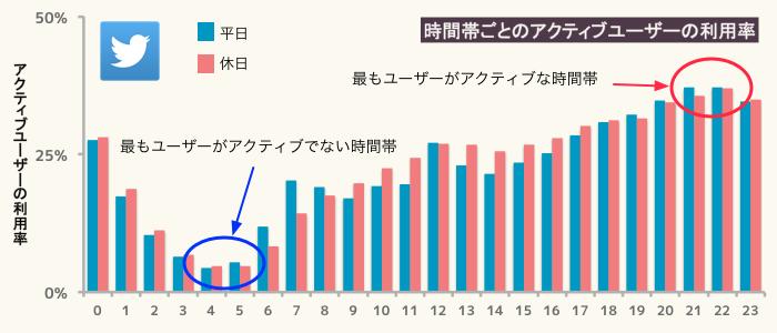 ツイッターの時間別アクティブユーザーをまとめたグラフ