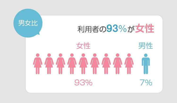 ミンネ利用者の男女比