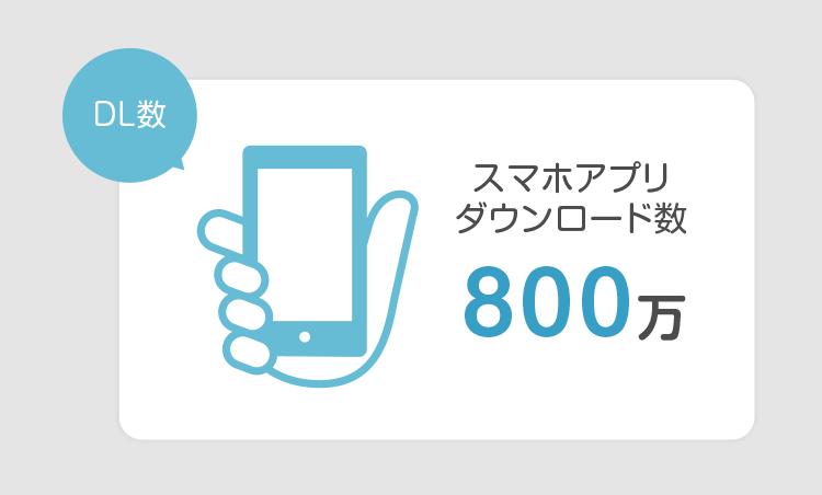 ミンネのアプリダウンロード数
