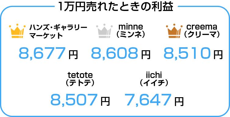 1万円売れたとき手元に残るハンドメイドマーケット利益の比較表