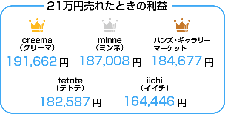 21万円売れたとき手元に残るハンドメイドマーケット利益の比較表