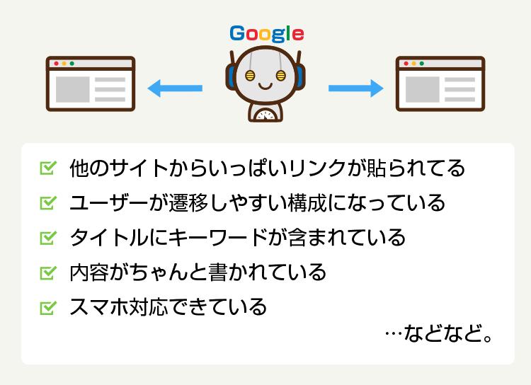 Googleの検索アルゴリズムの仕組み